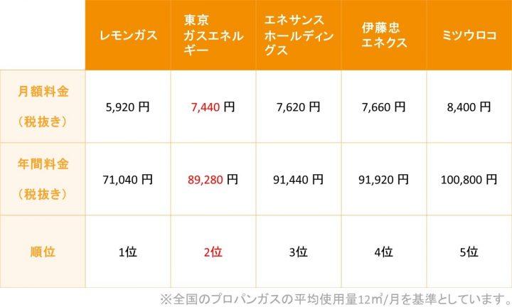 東京プロパンガス料金比較表