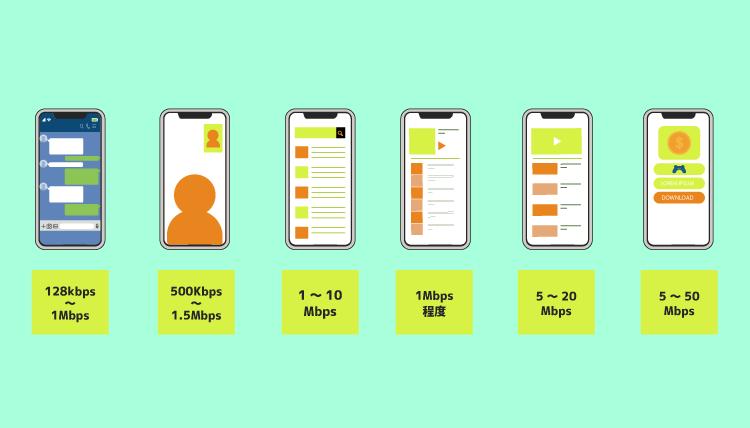 【速度】格安SIMの速度はどうなのか比較してみた